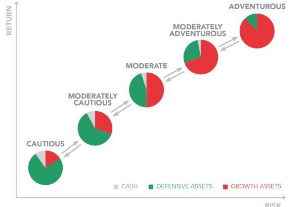 Forth Capital Next Generation Global Fund Strategies
